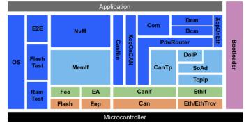 嵌入式基础软件解决方案
