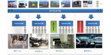 整车电子电气HIL 设备解决方案