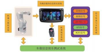 车载信息娱乐系统测试解决方案