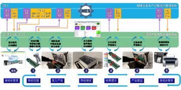 ECU自动化生产测试系统