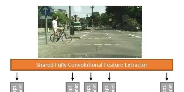 IEEE IV2018论文:基于多异构数据集的卷积网络街道场景语义分割