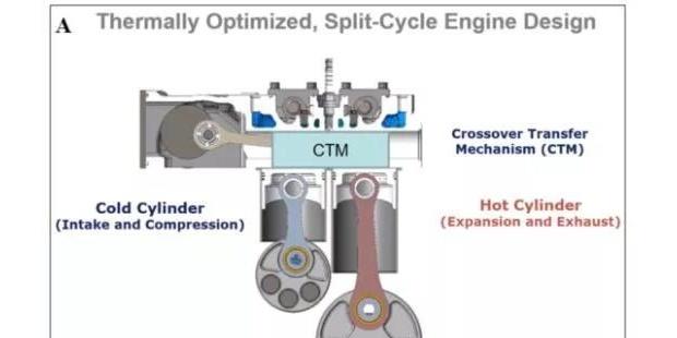 Tour Engine研发分支循环技术 优化发动机冷热缸传输及热管理