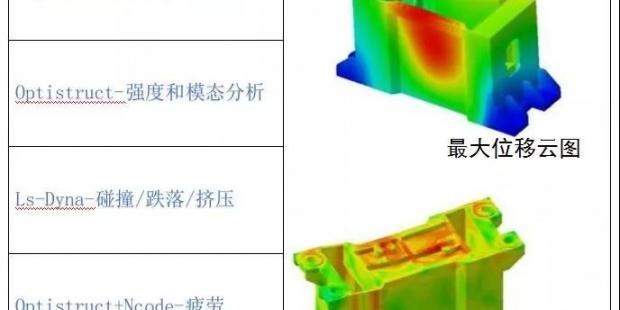 动力电池系统结构设计--仿真分析应用简述