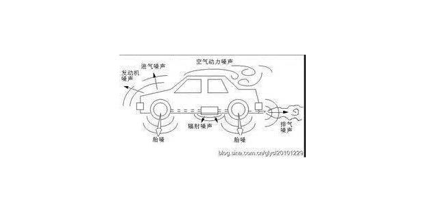 汽车通过噪声测试标准介绍