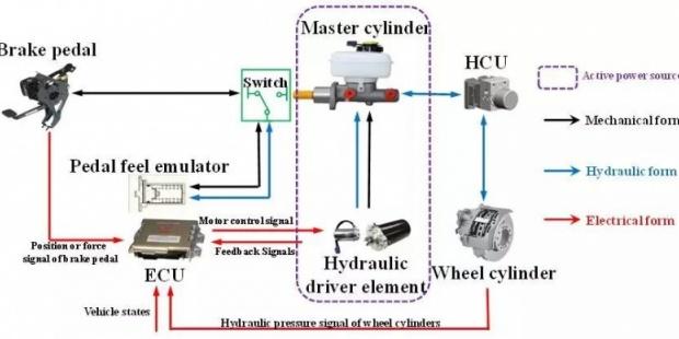 集成式电子液压制动系统
