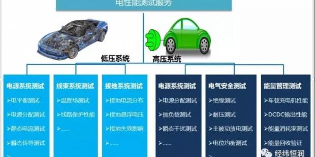 恒润科技整车电性能设备开发及测试服务