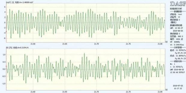 随机激励下频响函数峰值相干会出现下坠的原因