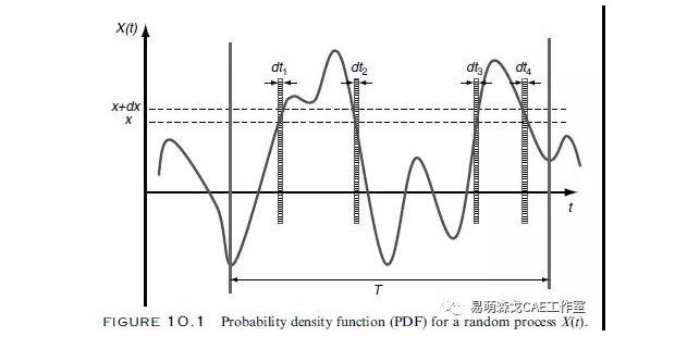 随机振动疲劳分析——随机载荷的基本特征