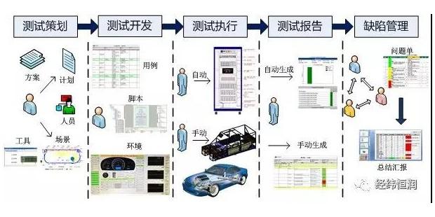 整车电子电气功能测试服务