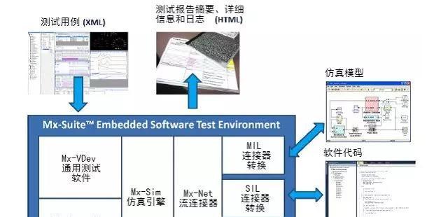 符合ISO 26262 的嵌入式软件一体化测试工具