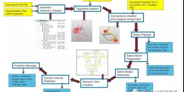 CAE工程师未来的发展方向