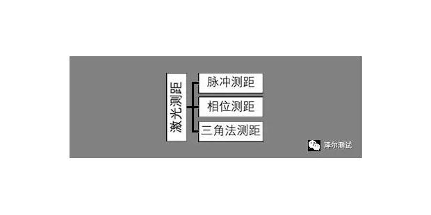 车载传感器介绍