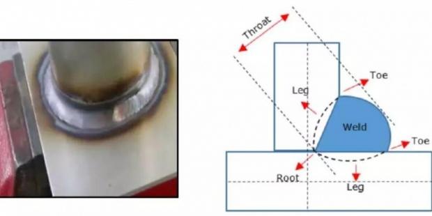 【OptiStruct要领】焊缝疲劳