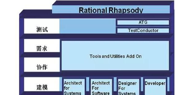 恒润科技MBSE 设计工具——Rhapsody