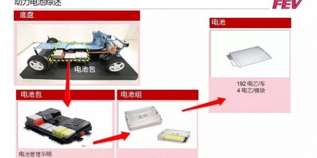 FEV动力电池系统服务