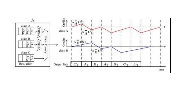 如何评估车载以太网的数据传输时延