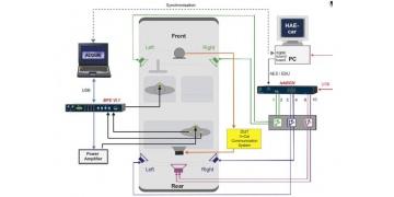 车内通讯系统测试(ICC系统)