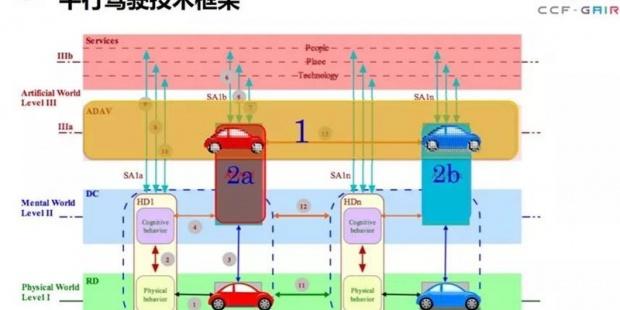 平行驾驶能否让自动驾驶更安全?