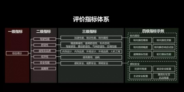 中国汽车消费者研究及测试中心(CCRT) 2018年车型评价结果