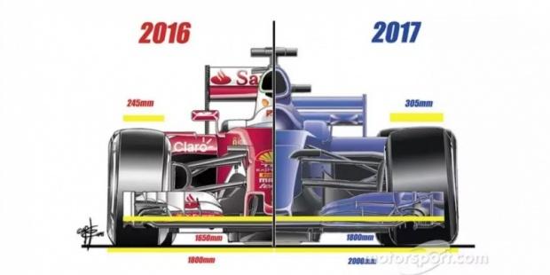 2019年F1赛车空气动力学新规则