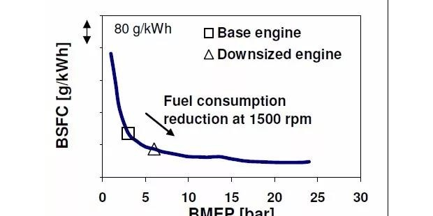 高速直喷柴油机采用高喷油压力提高升功率的潜能