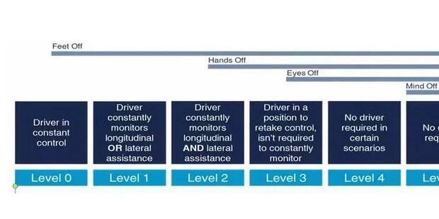 谈谈自动驾驶汽车的处理能力