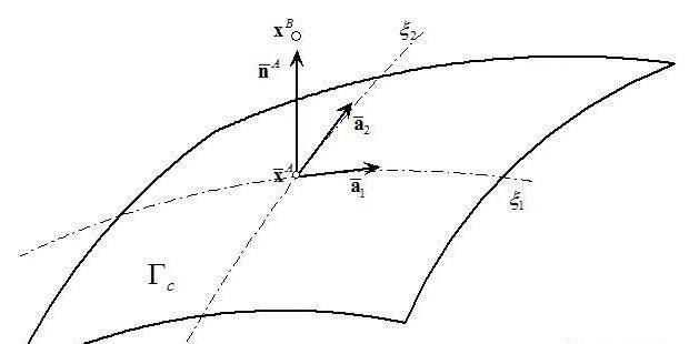 有限元分析中的接触和摩擦模拟(一)