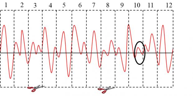 载荷谱编辑的时域方法与频域方法对比