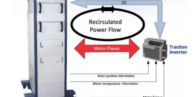 P-HiL电机控制器功率级仿真测试解决方案