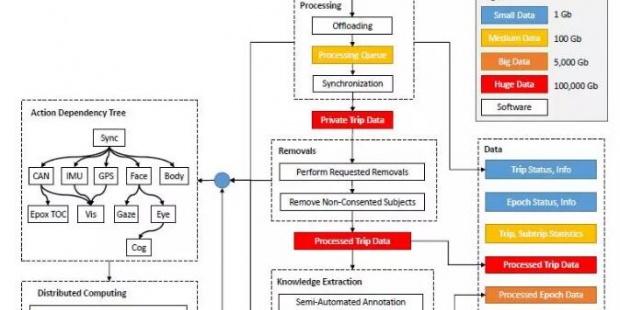 MIT-AVT研究之—软件部分:数据管道和深度学习模型训练