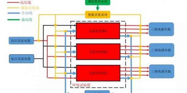 东方中科邀请参观上海汽车测试博览会