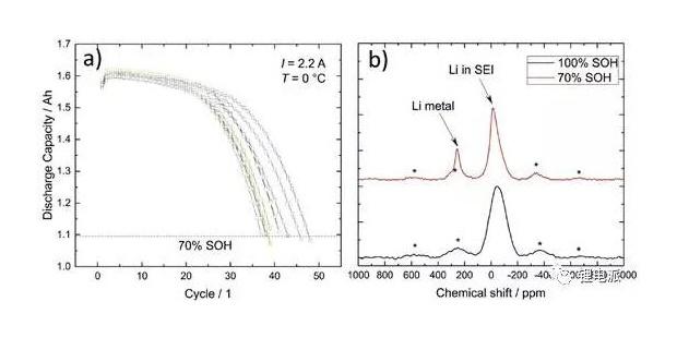 深度剖析低温循环对动力电池的性能影响