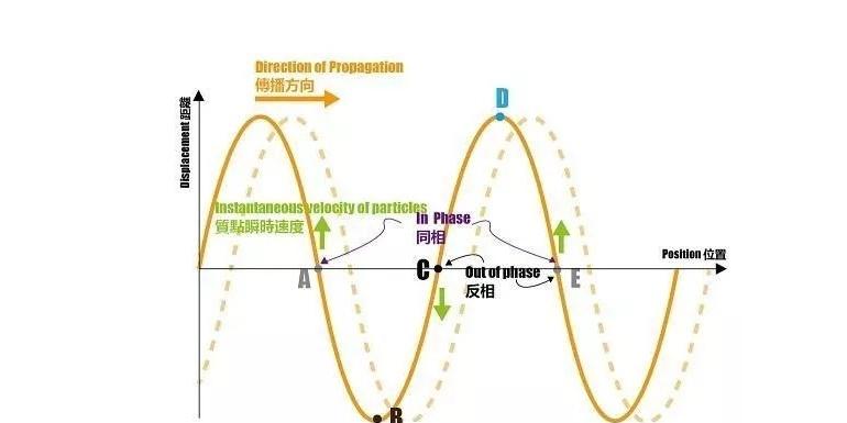 多轴随机载荷相位关系的Pearson相关系数判断法