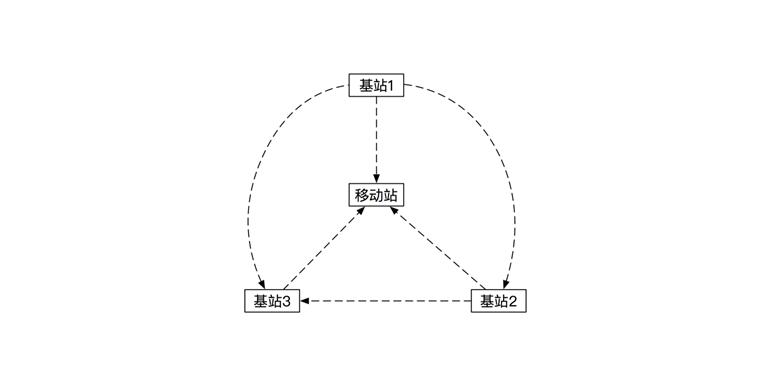 无线同步&实时自主位置解算: TJ-UWB定位系统性能分析