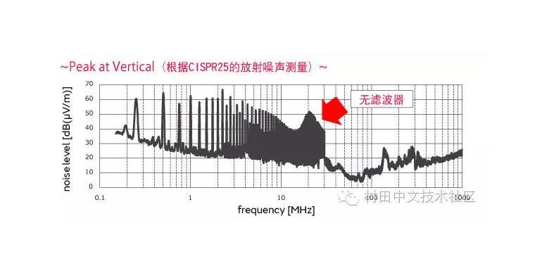【方案】车载LAN用共模扼流线圈的CAN静噪对策