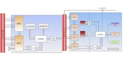 经纬恒润电池管理系统(BMS)