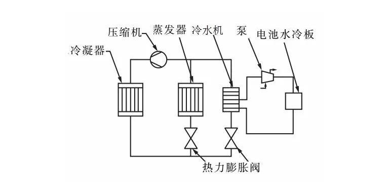 电动汽车电池冷却系统的试验研究