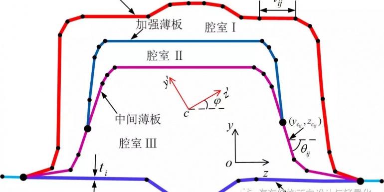 梁骨架模型加速汽车结构的碰撞设计