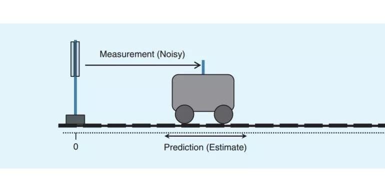自动驾驶基础之——如何写卡尔曼滤波器?