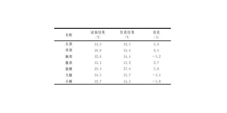 汽车乘员舱内温度场的数值仿真及试验研究