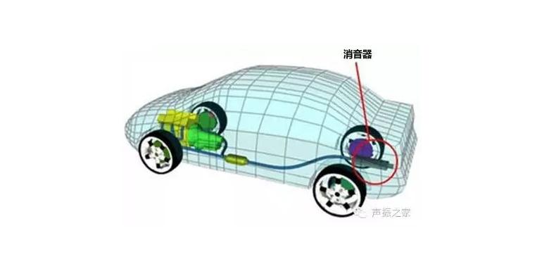 汽车排气消声器的种类及其基本工作原理简介