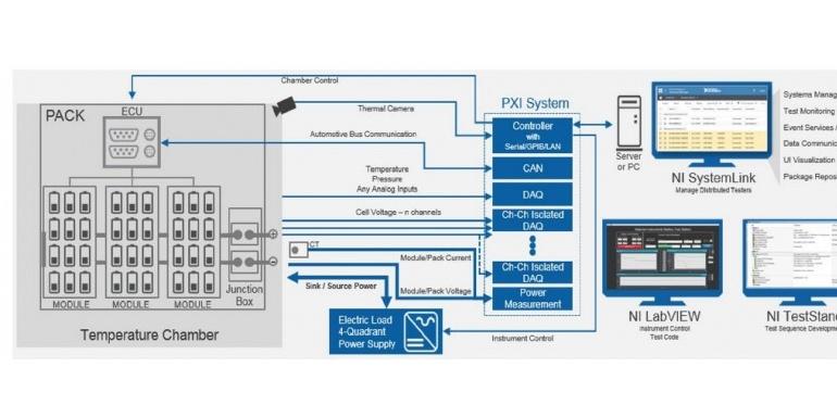 美国国家仪器NI电动汽车电池测试系统
