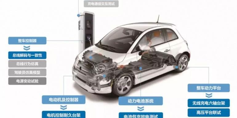 新能源汽车测试与应用
