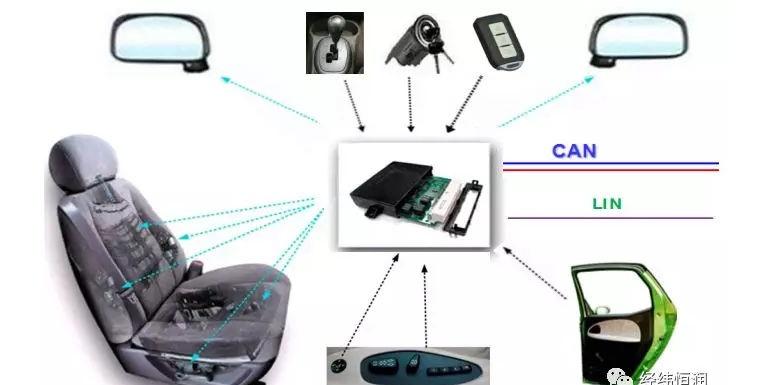 汽车座椅控制系统解决方案