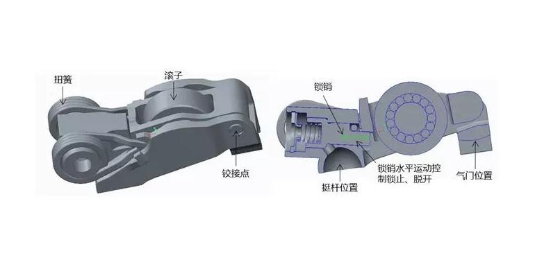 长安动力学院使用Simpack进行汽油机阀系停缸机构仿真