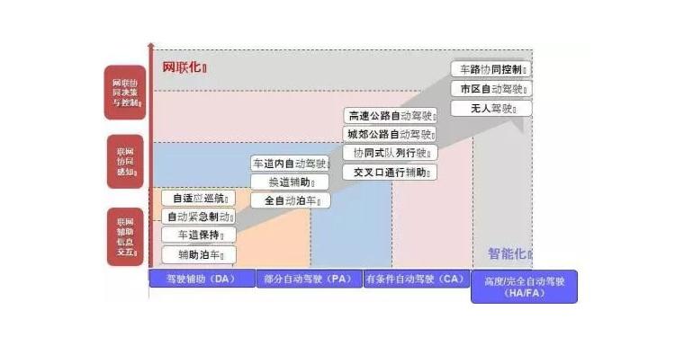 北京将拓展高速路等自动驾驶测试道路 累计总里程达2000公里