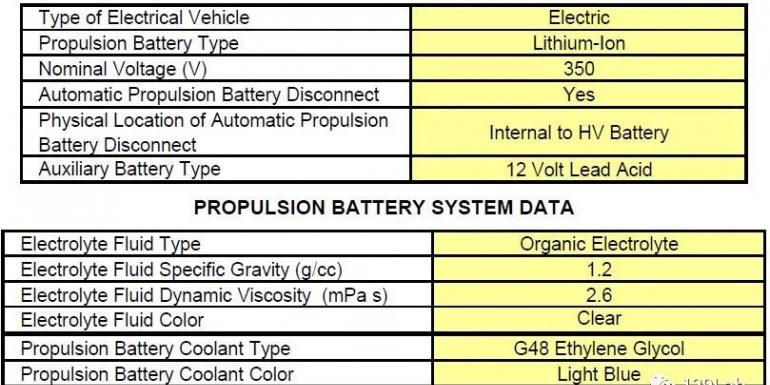 特斯拉Model 3的NHTSA碰撞