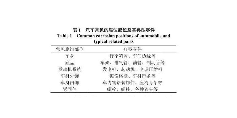 【技术帖】汽车金属零件循环盐雾试验标准概述