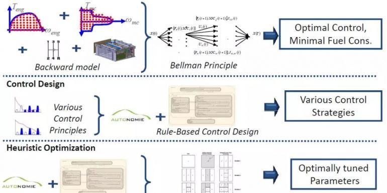 浅析丨基于优化算法的能量管理控制策略(二)