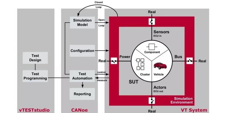 基于CANoe实现BMS闭环HIL测试系统